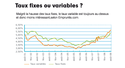 Taux fixes ou variables